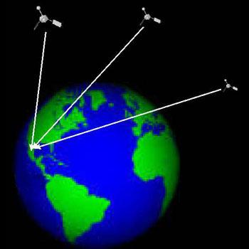 Triangulación GPS